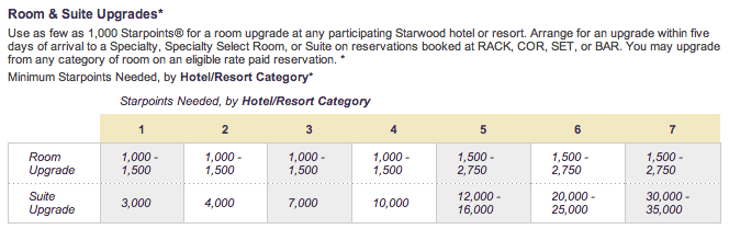 Starwood Points Upgrade