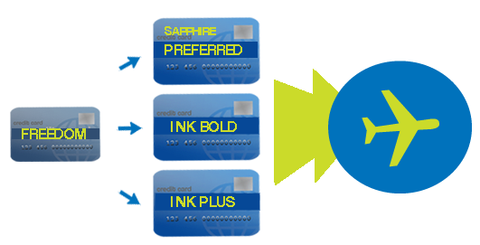 Chase-Freedom-transfers-to-Chase-Sapphire-Preferred-Ink-Bold-or-Ink-Plus