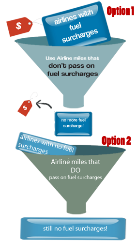 use-miles-that-don't-carry-on-fuel-surcharges-or-redeem-with-flights-that-don't-have-them-to-begin-with