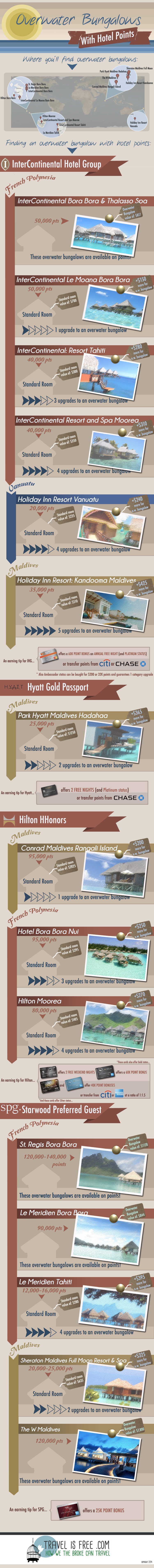 Travelisfree Infographic
