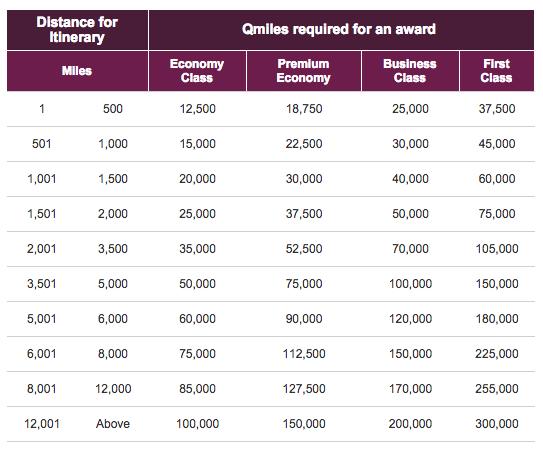 Qatar Award Chart Partners