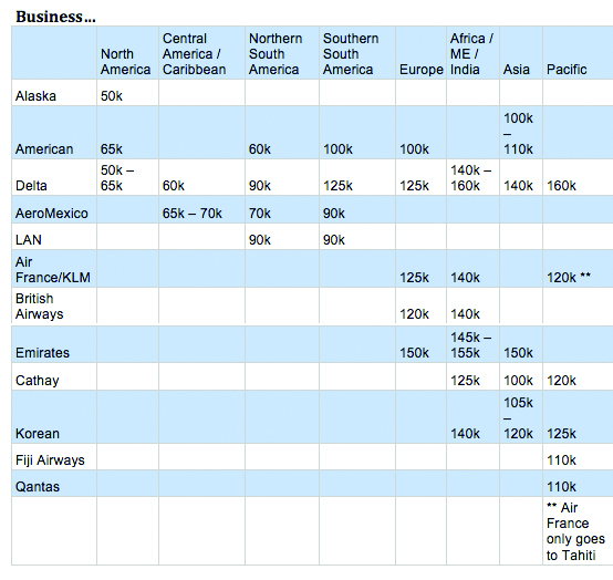 Alaska airline miles best prices from the first partner award chart