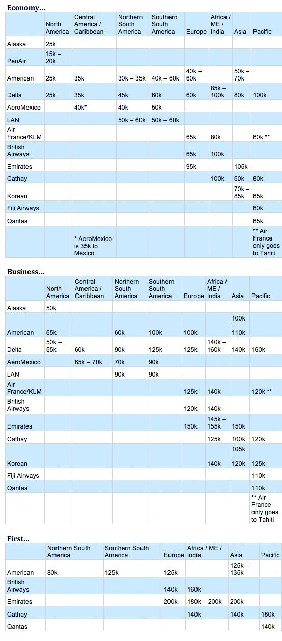 Alaska Partner Award Chart