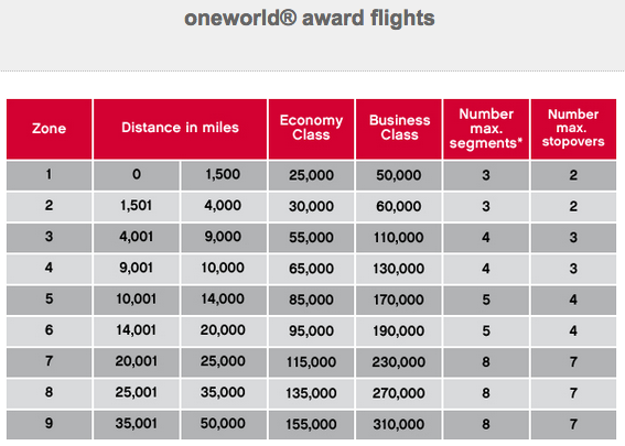 AirBerlin OneWorld Award Chart