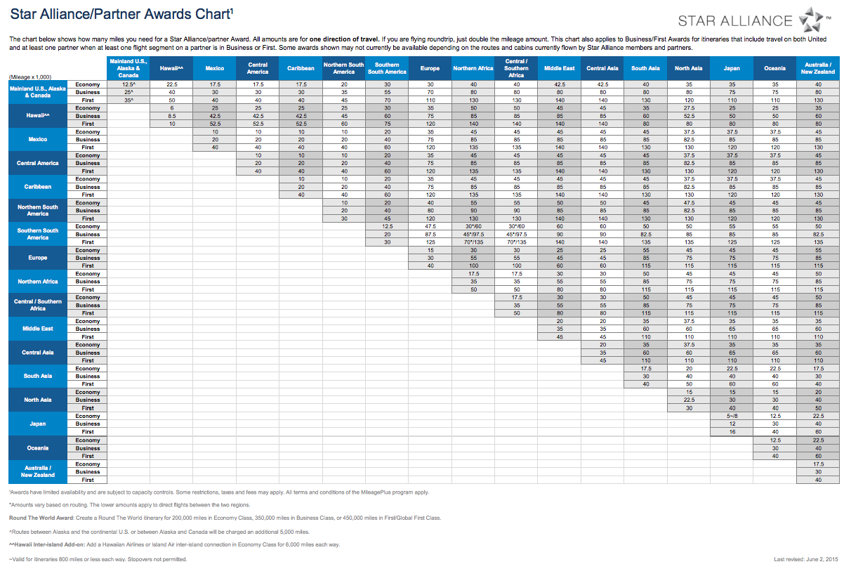 United Partner Award Chart