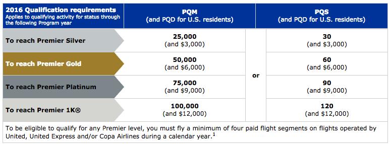 United-earn-status
