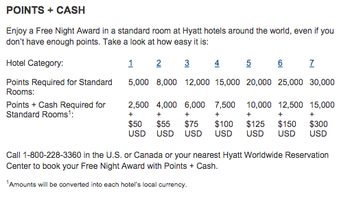 Points plus cash hyatt