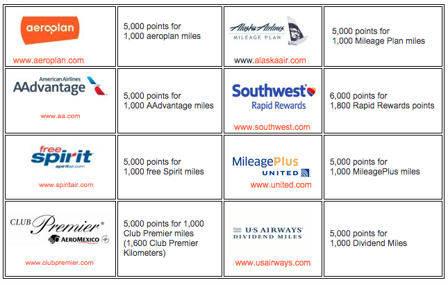 transfer choice points to airline miles