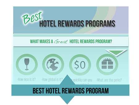 Best hotel rewards program