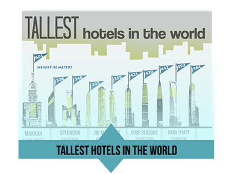 Tallest hotels in the world