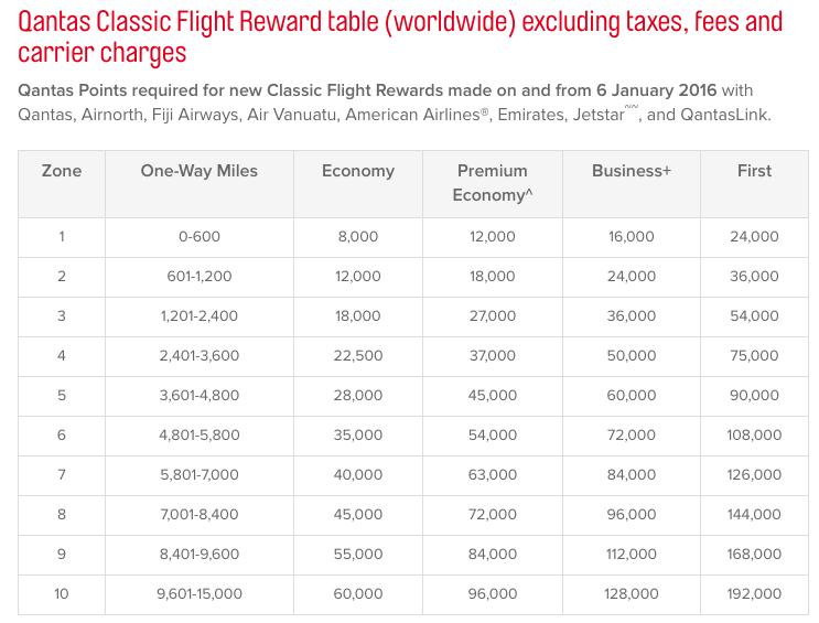 Qantas Award Chart
