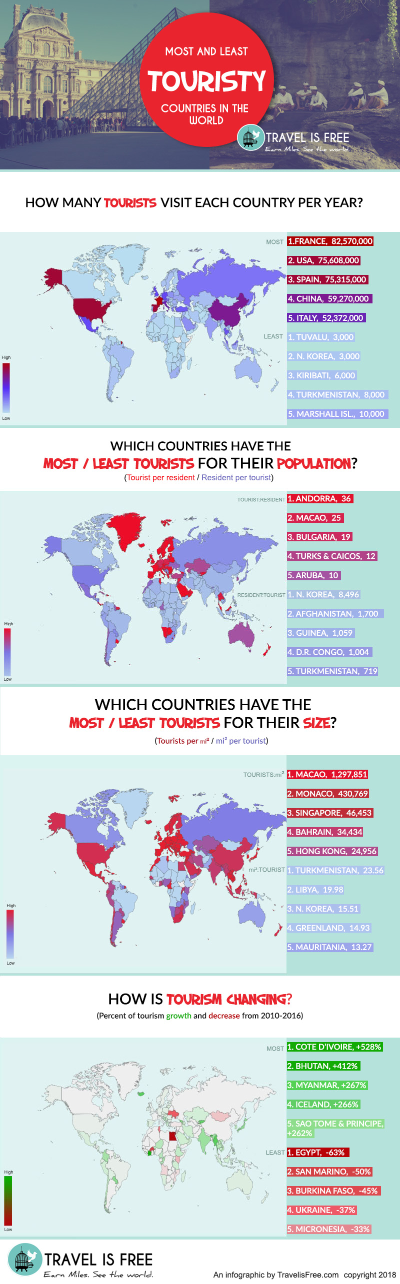 Most and least touristy countries