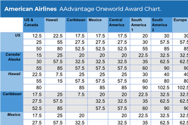 The Only American Airlines Aadvantage Award Chart