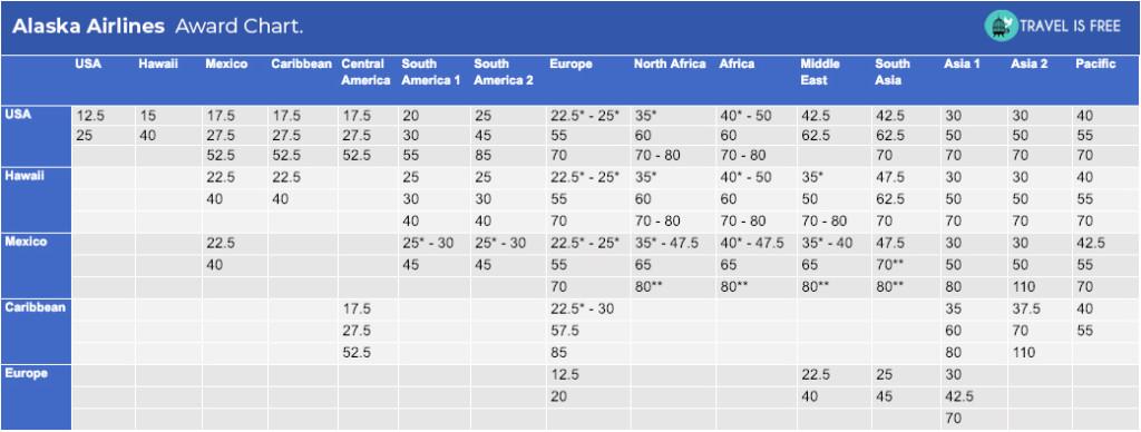 alaska airlines award chart 2