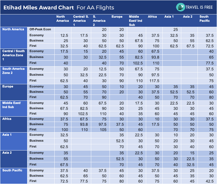 Etihad Miles Award Chart for AA flights (1)