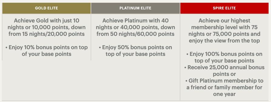 Chart(s) of Hotel Loyalty Program Benefits & Rewards