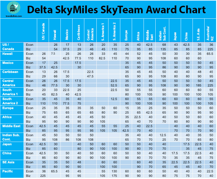 The [Only] Delta SkyMiles Award Chart