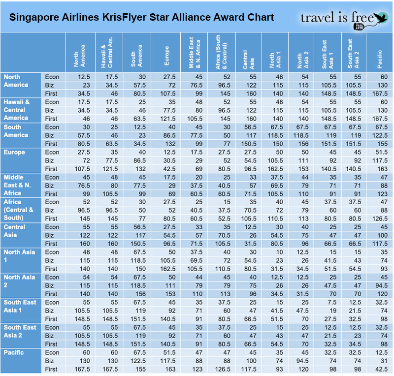 Best Use of Singapore KrisFlyer Miles